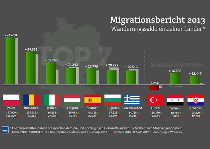 Migrationsbericht 2013
